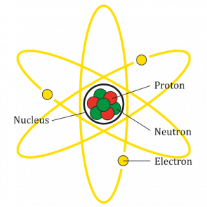 Diagram of a lithium atom. Three protons and four neutrons are in the nucleus, and three electrons are orbiting the nucleus.
