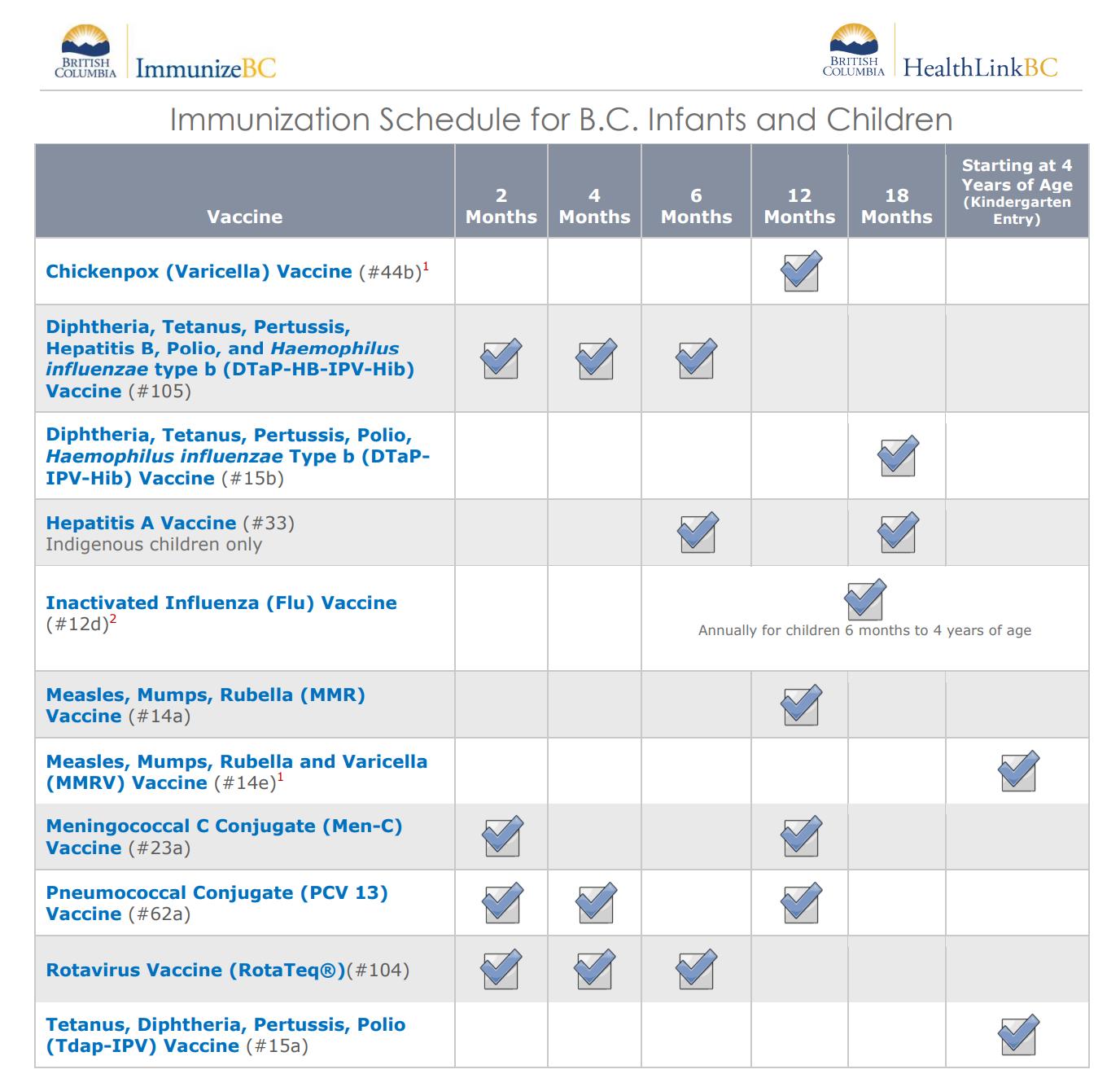 17.5 British Columbia Immunization Schedule - Infants and Children