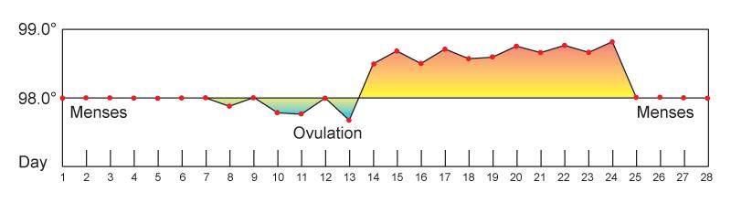 18.1.2 Basal Body Temperature