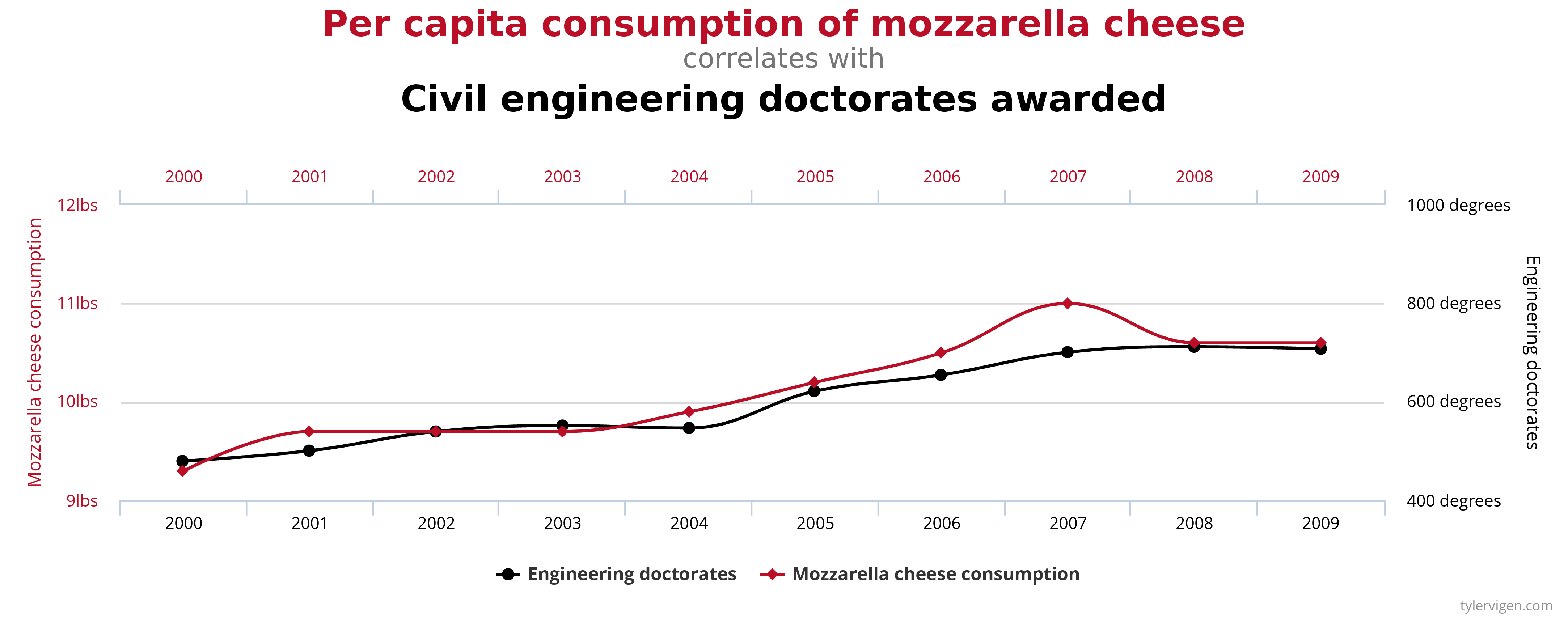A chart showing the correlation between per capita consumption of mozzarella cheese, and the number of civil engineering doctorates awarded.