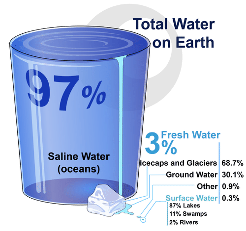 Image shows a graphic representation of the condition and location of water on earth. 97% of water is saline, and only 3% is freshwater. Of this 3% freshwater, 69% is in icecaps and glaciers, 30% is ground water, and less than 1% is surface water in lakes, streams and rivers.